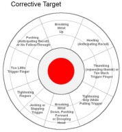 target that helps correct mistakes